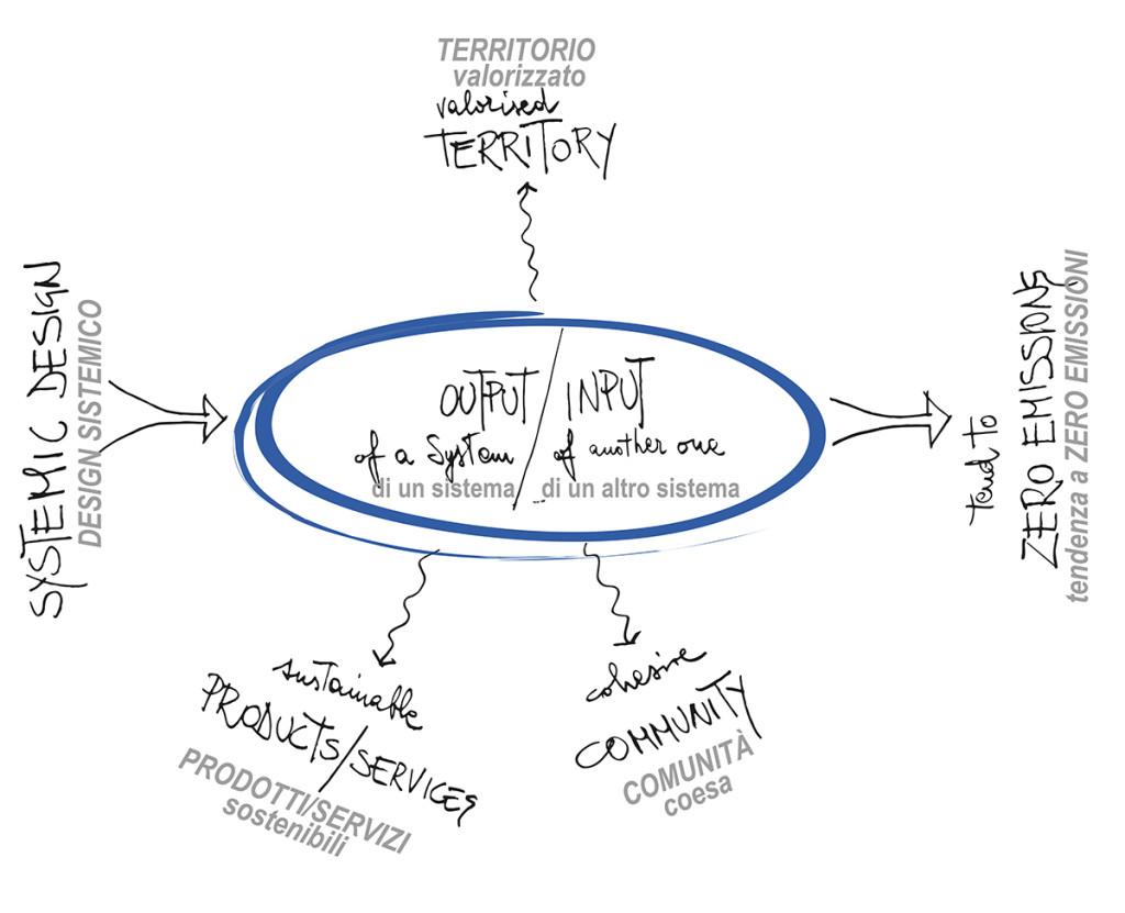 schema_system_design